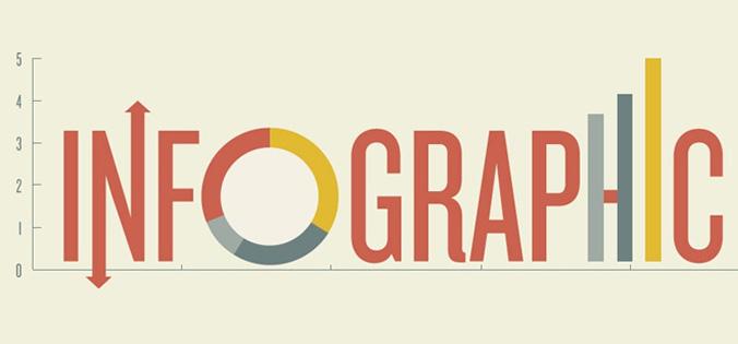 Web Design Infographics On IMGUR